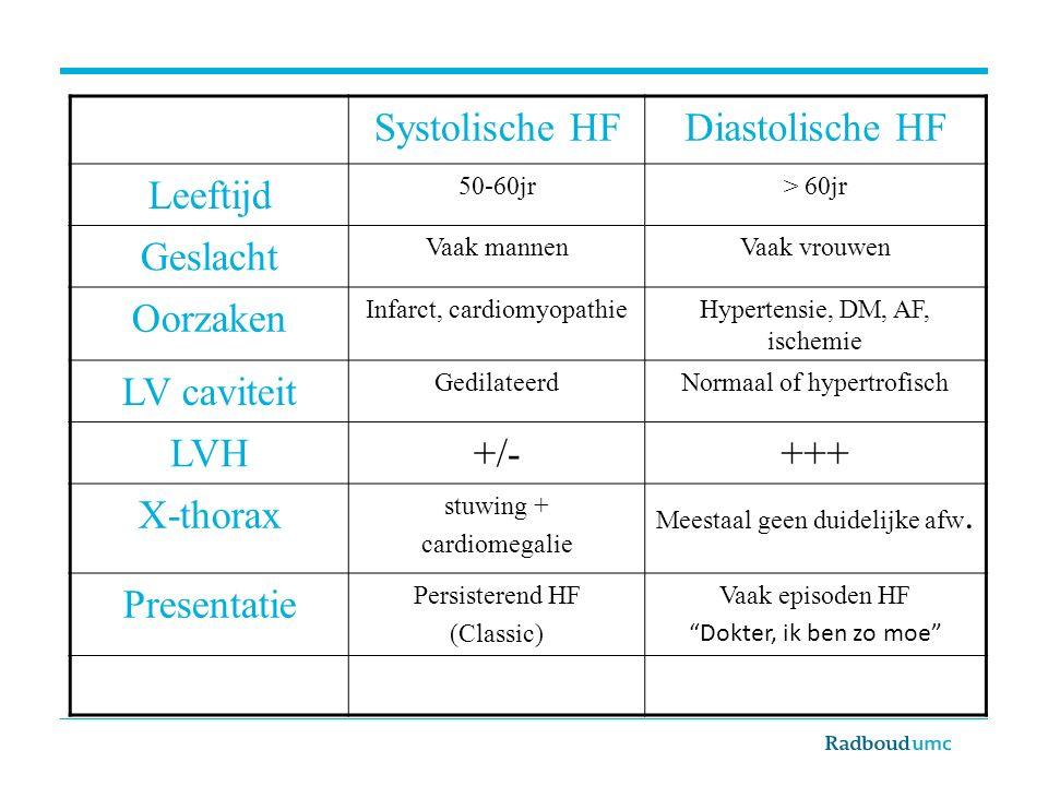 Systolische HF Diastolische HF Leeftijd Geslacht Oorzaken LV caviteit