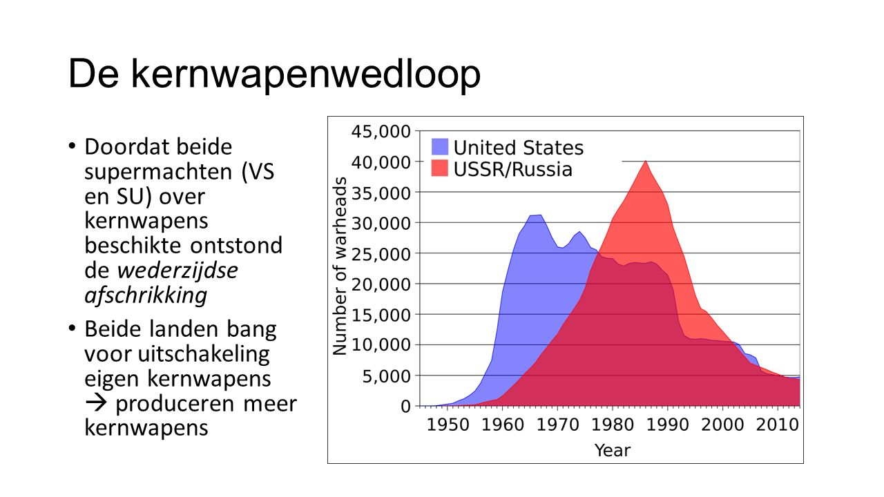 De kernwapenwedloop Doordat beide supermachten (VS en SU) over kernwapens beschikte ontstond de wederzijdse afschrikking.