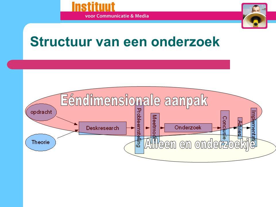 Structuur van een onderzoek