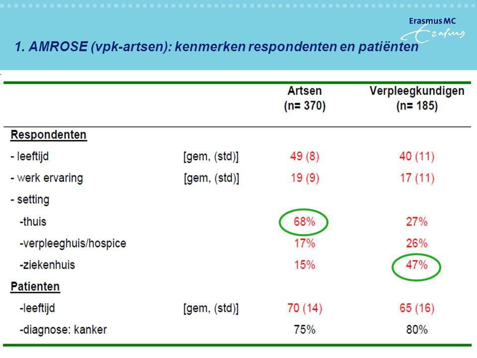 1. AMROSE (vpk-artsen): kenmerken respondenten en patiënten