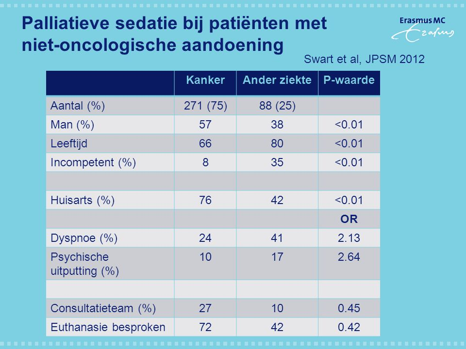 Palliatieve sedatie bij patiënten met niet-oncologische aandoening