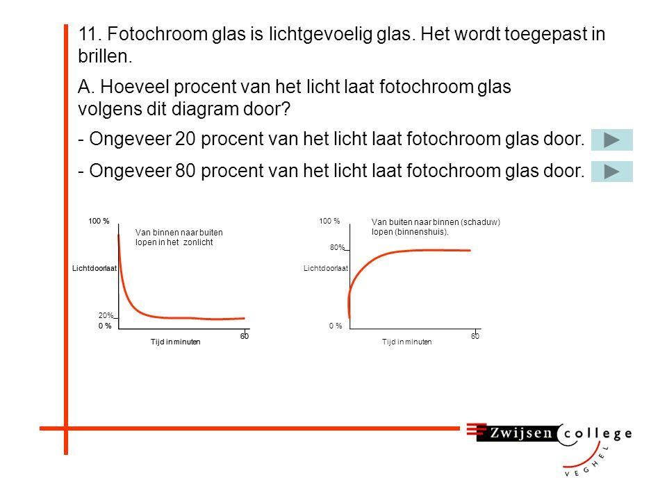 - Ongeveer 20 procent van het licht laat fotochroom glas door.