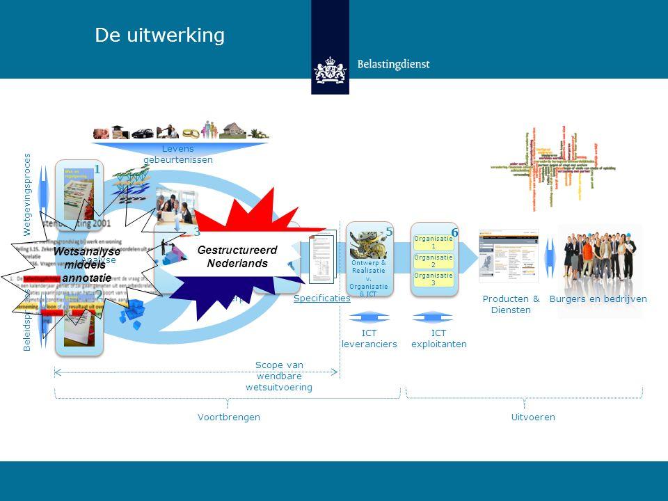 De uitwerking 4 3 2 1 5 6 Gestructureerd Nederlands Wetsanalyse