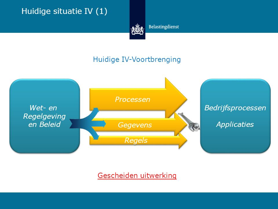 Huidige situatie IV (1) Huidige IV-Voortbrenging Wet- en
