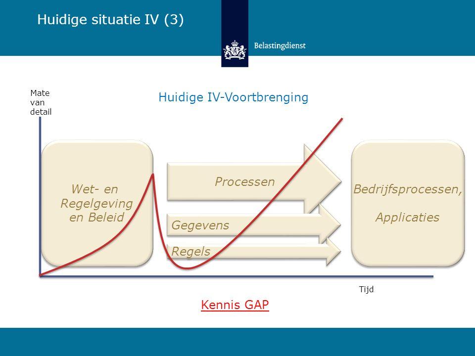 Huidige situatie IV (3) Huidige IV-Voortbrenging Wet- en Regelgeving