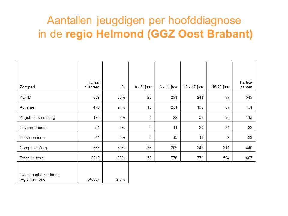 Aantallen jeugdigen per hoofddiagnose in de regio Helmond (GGZ Oost Brabant)