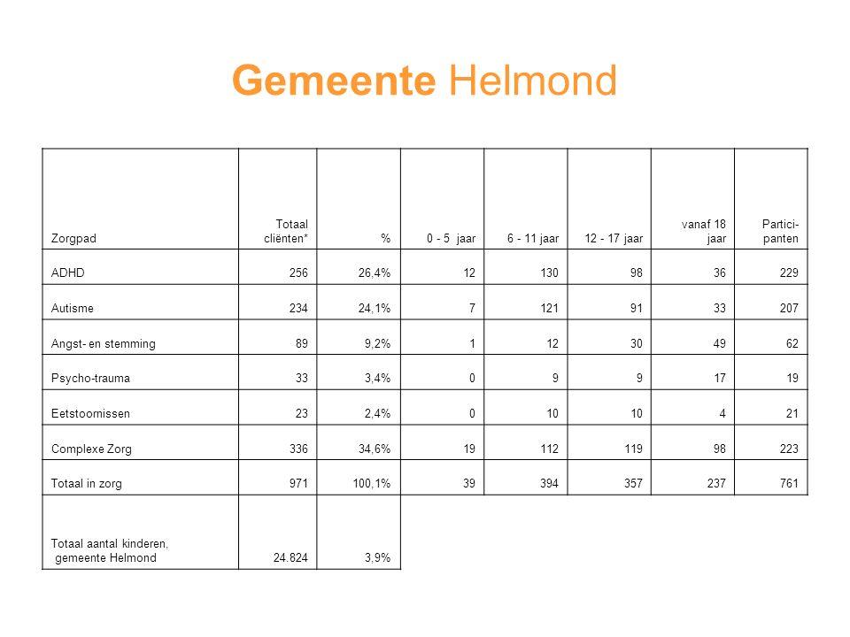 Gemeente Helmond Zorgpad Totaal cliënten* % 0 - 5 jaar 6 - 11 jaar