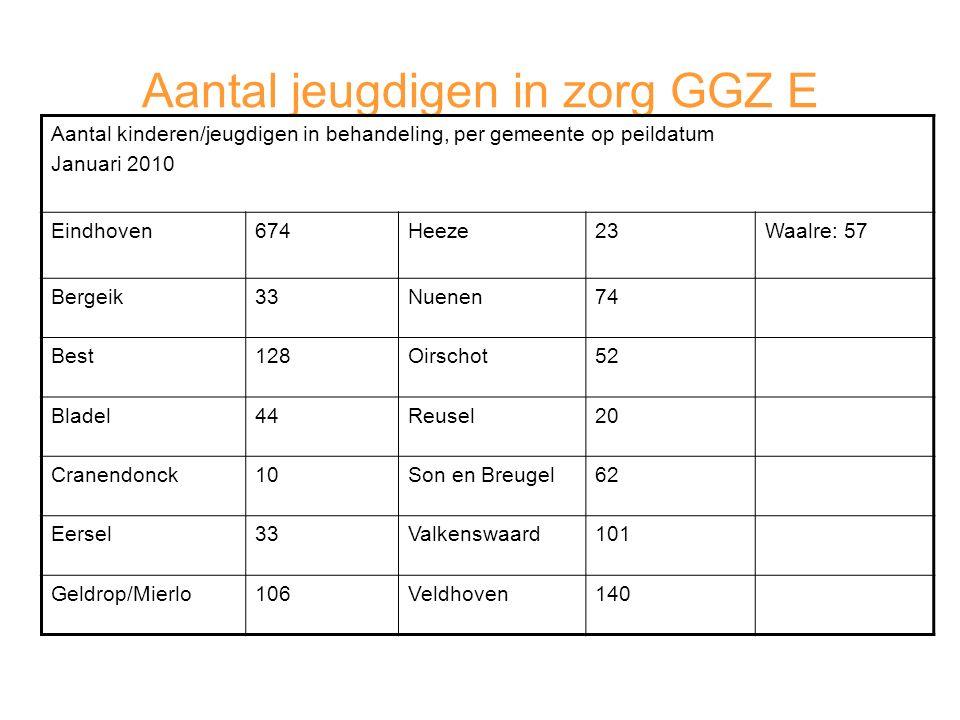 Aantal jeugdigen in zorg GGZ E