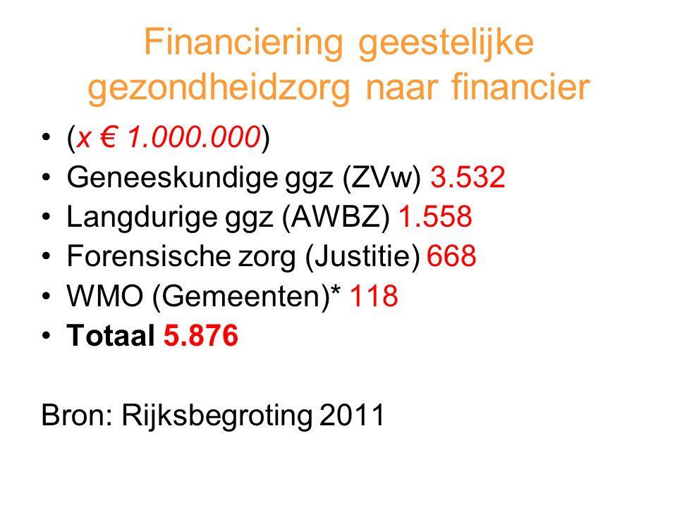 Financiering geestelijke gezondheidzorg naar financier