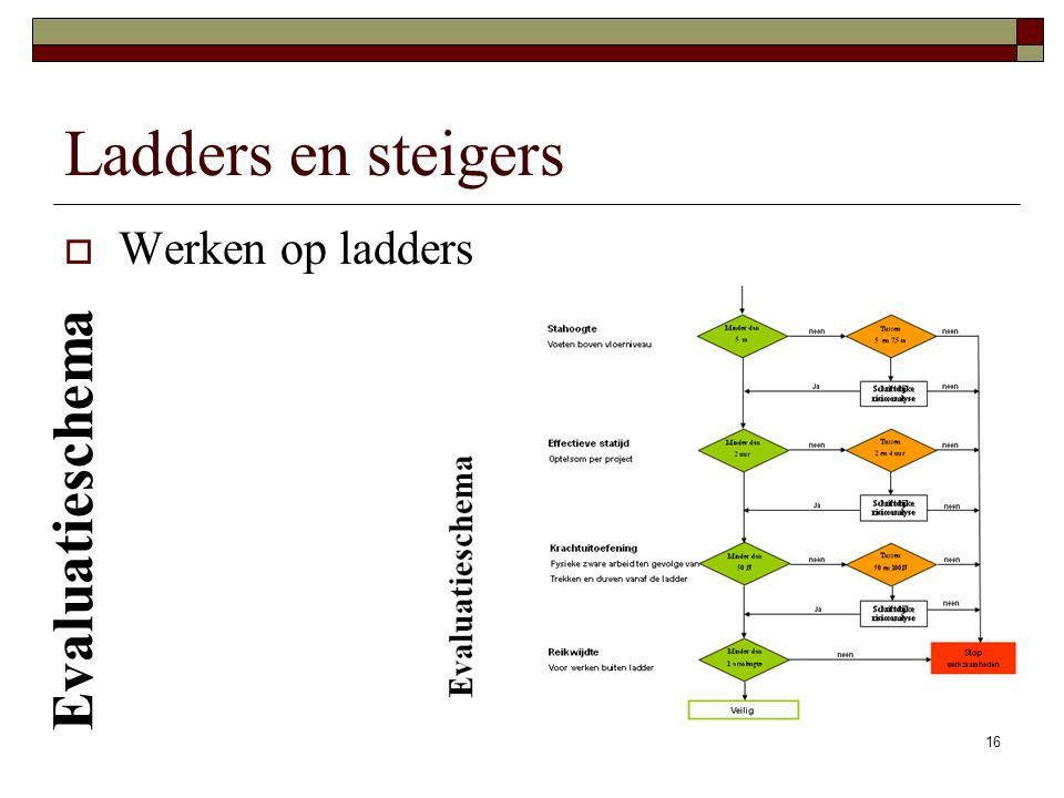 Ladders en steigers Werken op ladders Evaluatieschema