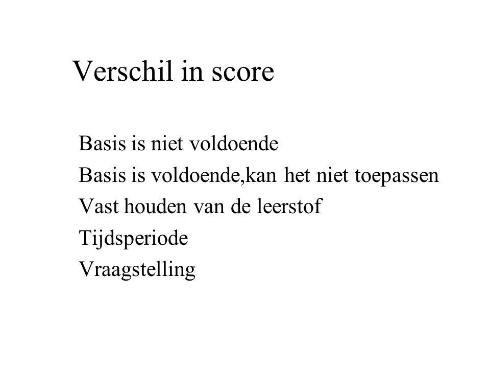 Verschil in score Basis is niet voldoende