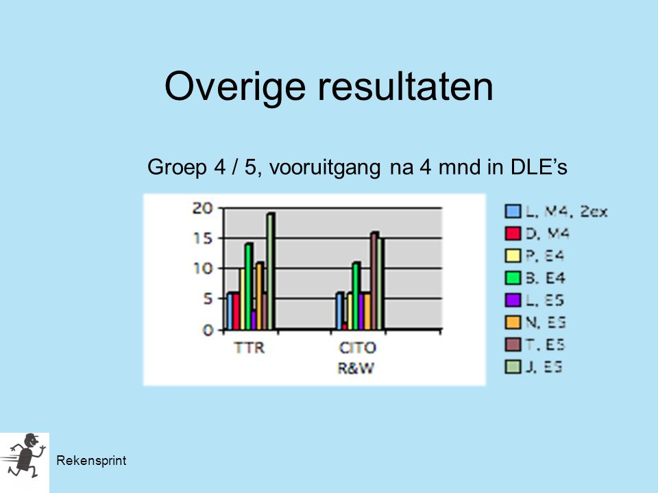 Overige resultaten Groep 4 / 5, vooruitgang na 4 mnd in DLE's