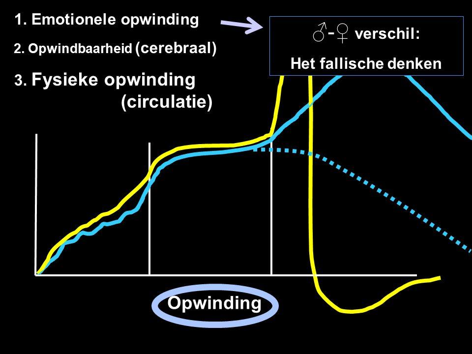 ♂-♀ verschil: Opwinding 1. Emotionele opwinding