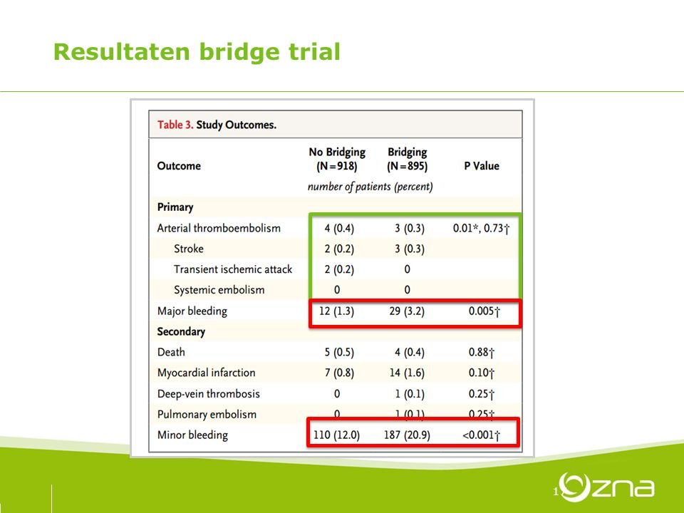 Resultaten bridge trial