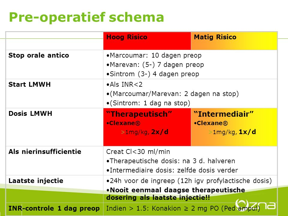 Pre-operatief schema Therapeutisch Intermediair Hoog Risico
