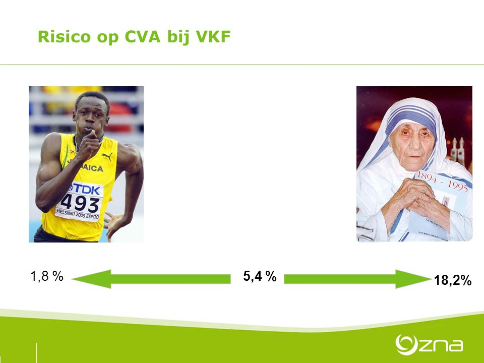 Risico op CVA bij VKF 1,8 % 5,4 % 18,2%