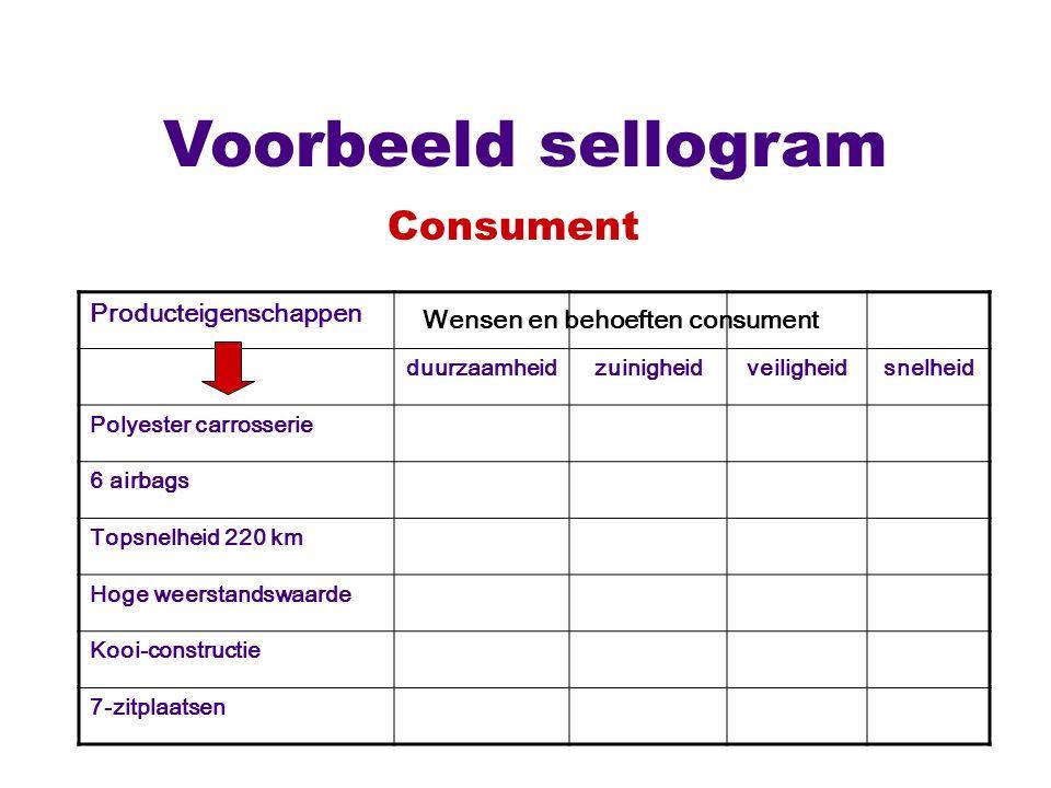 Voorbeeld sellogram Consument Producteigenschappen