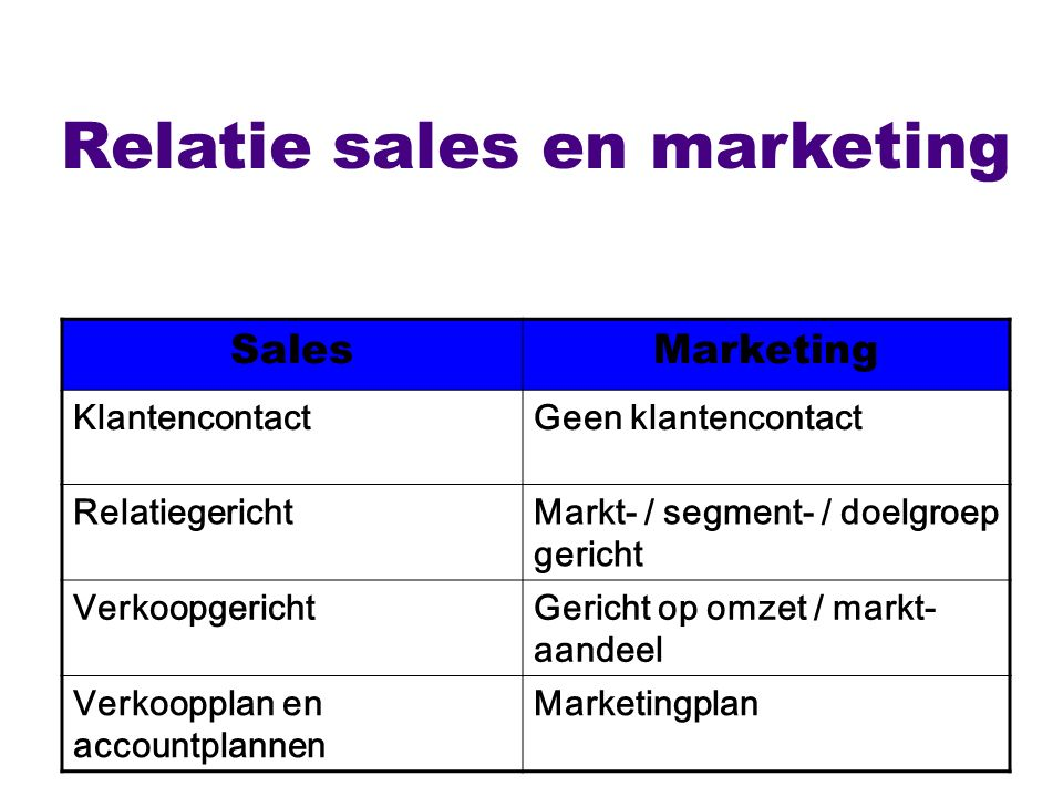 Relatie sales en marketing