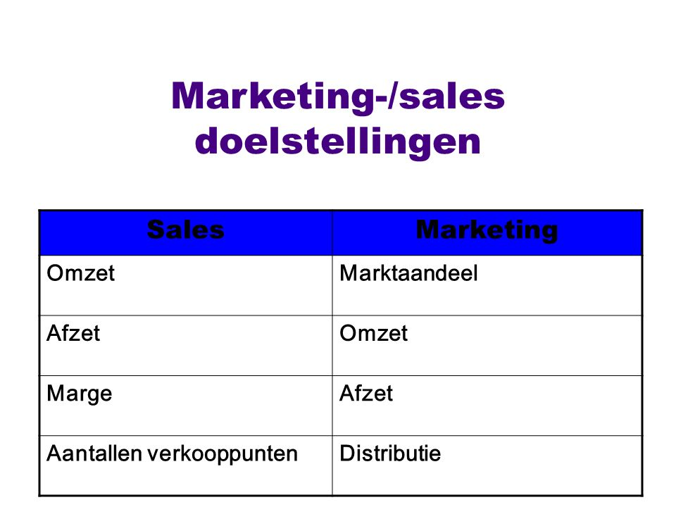 Marketing-/sales doelstellingen