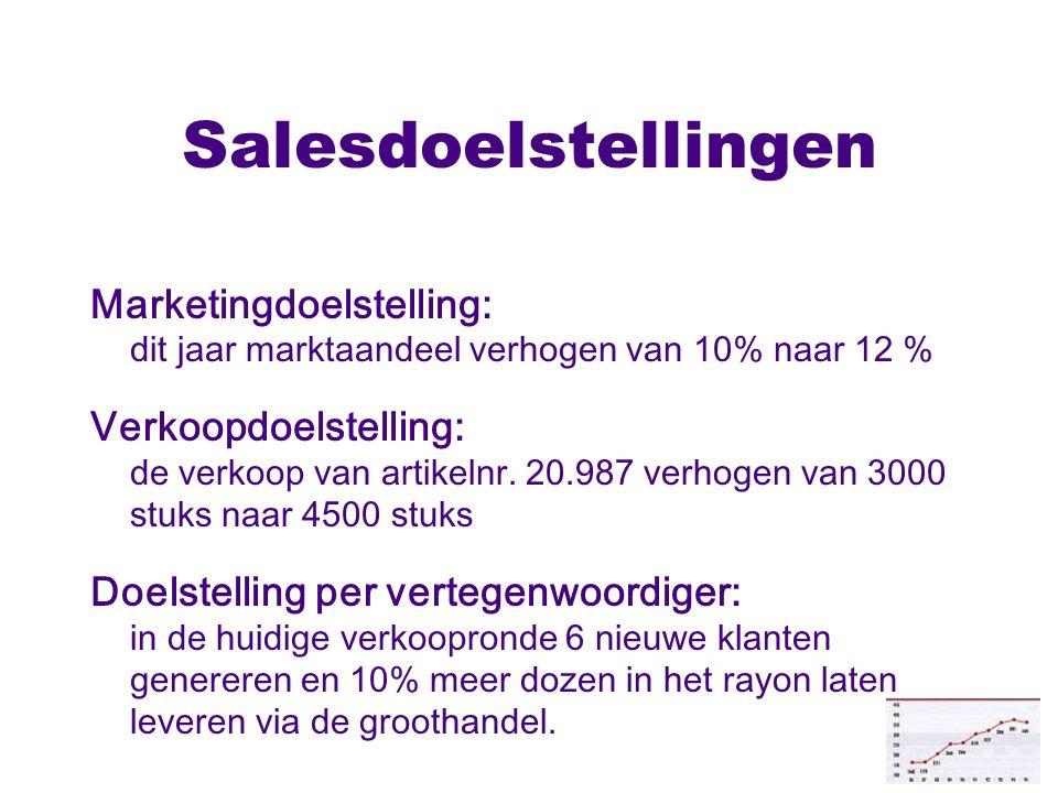 Salesdoelstellingen Marketingdoelstelling: dit jaar marktaandeel verhogen van 10% naar 12 %
