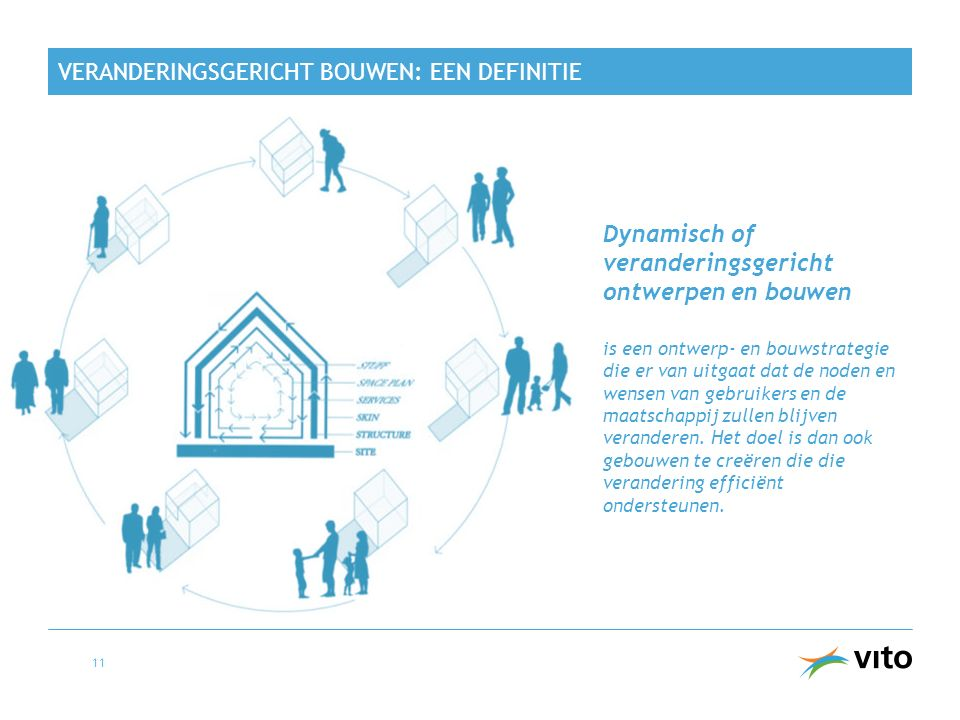 Veranderingsgericht bouwen: een definitie