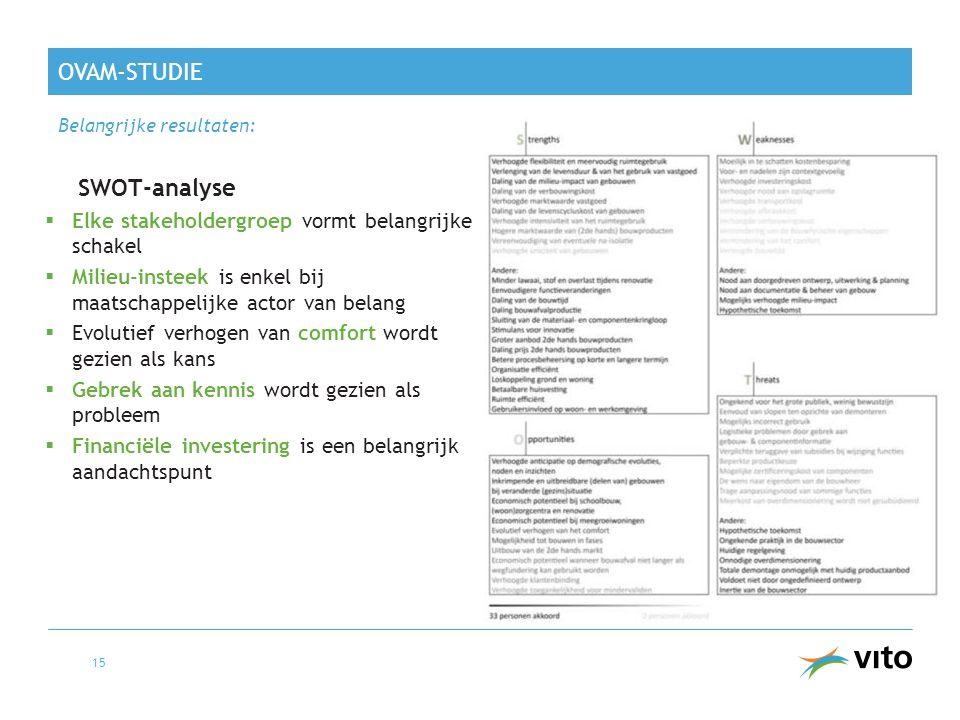 OVAM-studie SWOT-analyse