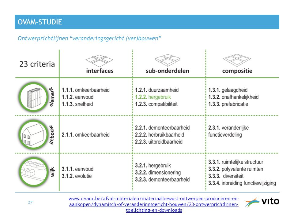 OVAM-studie Ontwerprichtlijnen veranderingsgericht (ver)bouwen
