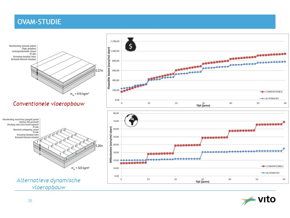 OVAM-studie Conventionele vloeropbouw