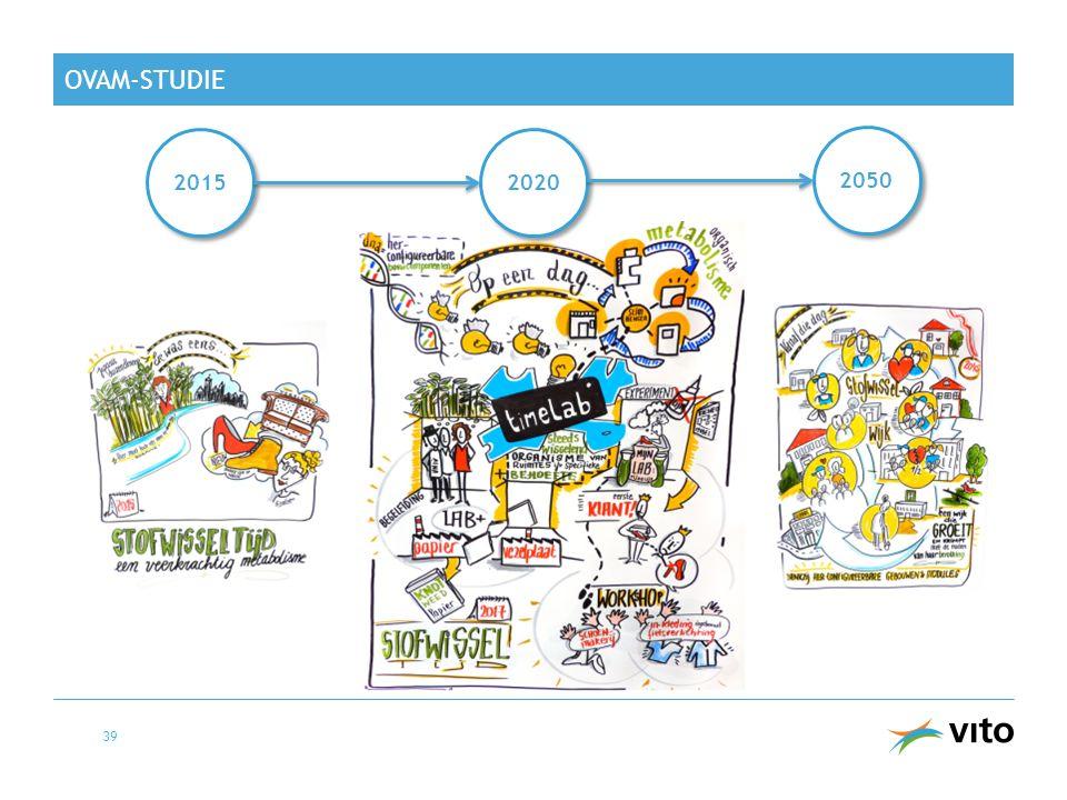 OVAM-studie 2015 2020 2050