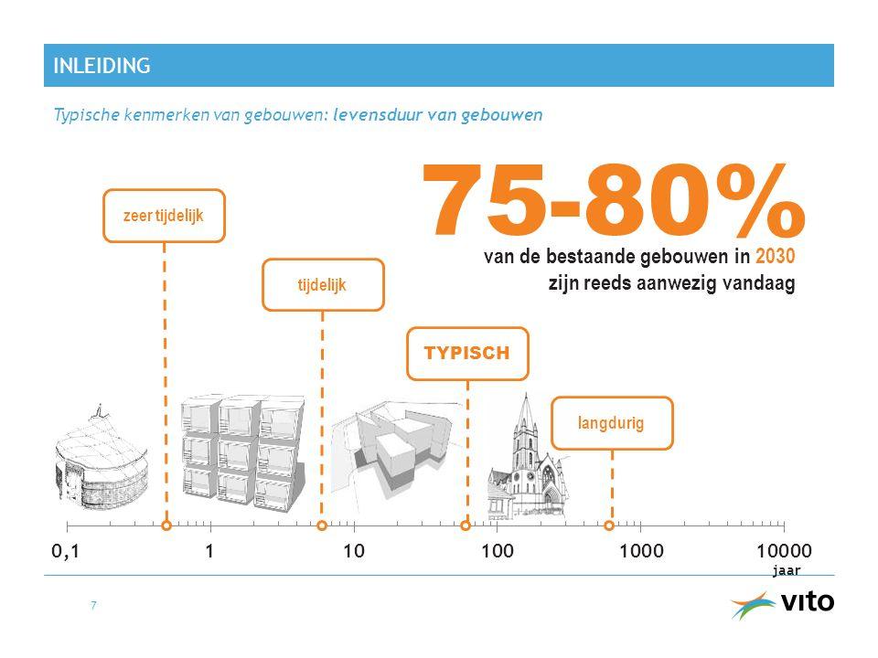 INleiding Typische kenmerken van gebouwen: levensduur van gebouwen. 75-80% zeer tijdelijk.