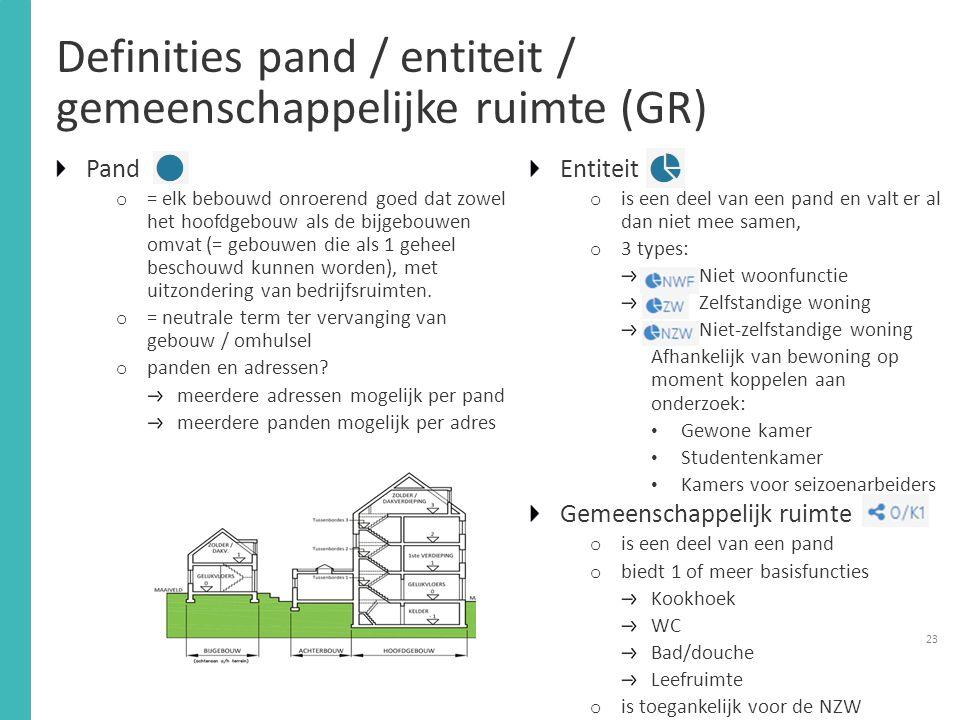 Definities pand / entiteit / gemeenschappelijke ruimte (GR)