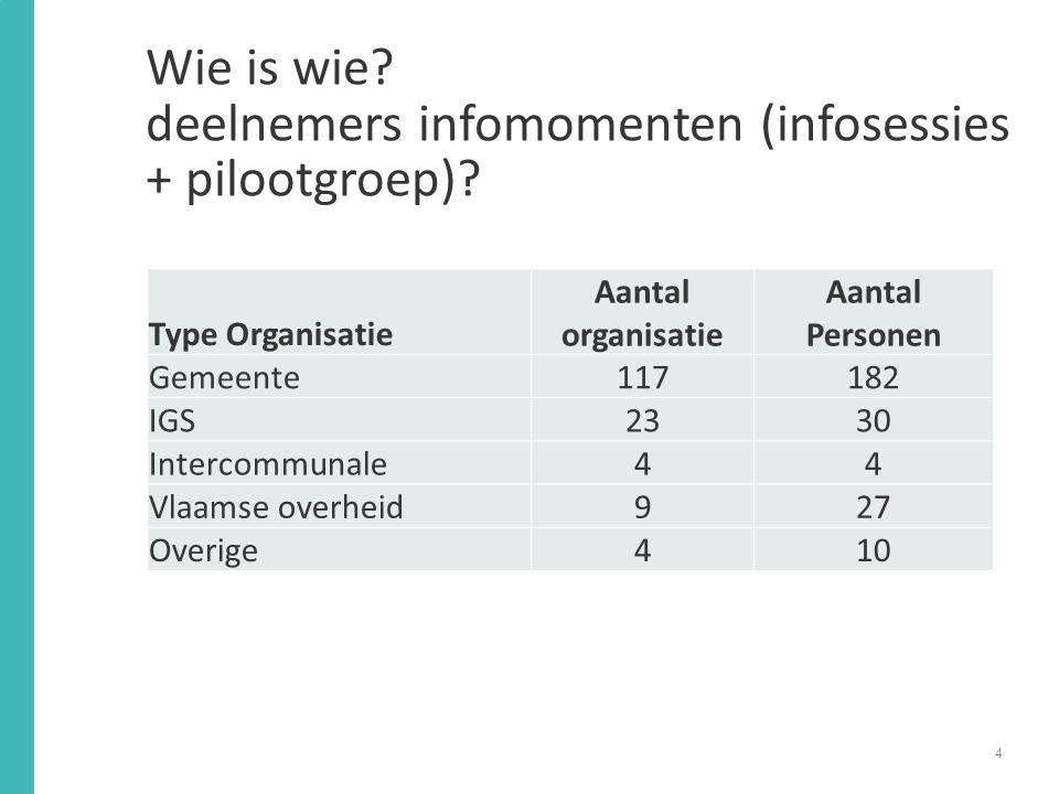 Wie is wie deelnemers infomomenten (infosessies + pilootgroep)
