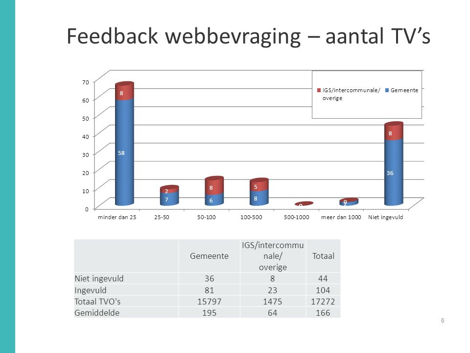Feedback webbevraging – aantal TV's