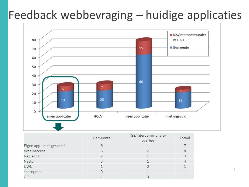 Feedback webbevraging – huidige applicaties