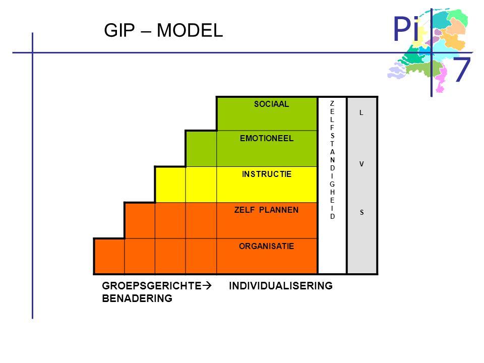 GIP – MODEL BENADERING SOCIAAL EMOTIONEEL INSTRUCTIE ZELF PLANNEN