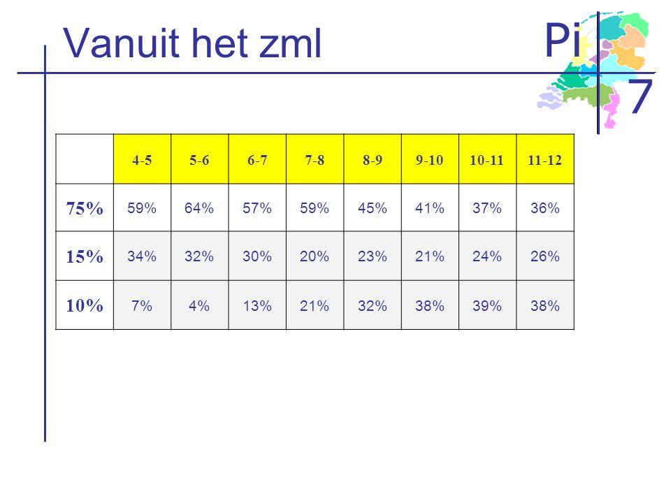 Vanuit het zml 75% 15% 10% 4-5 5-6 6-7 7-8 8-9 9-10 10-11 11-12 59%