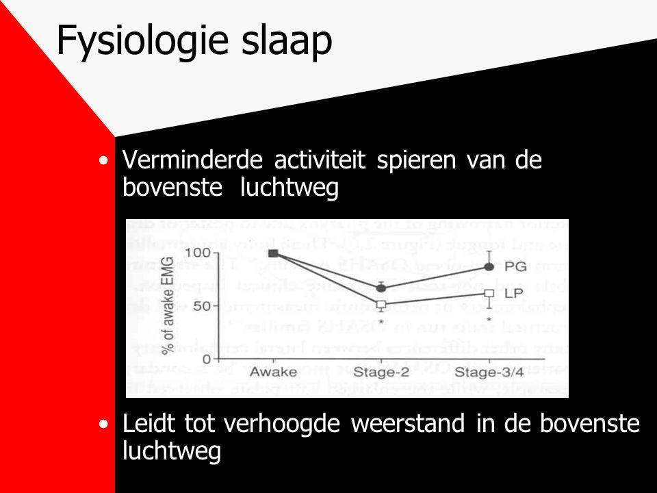 Fysiologie slaap Verminderde activiteit spieren van de bovenste luchtweg.