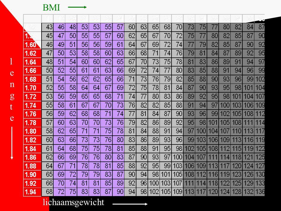 BMI lengte lichaamsgewicht