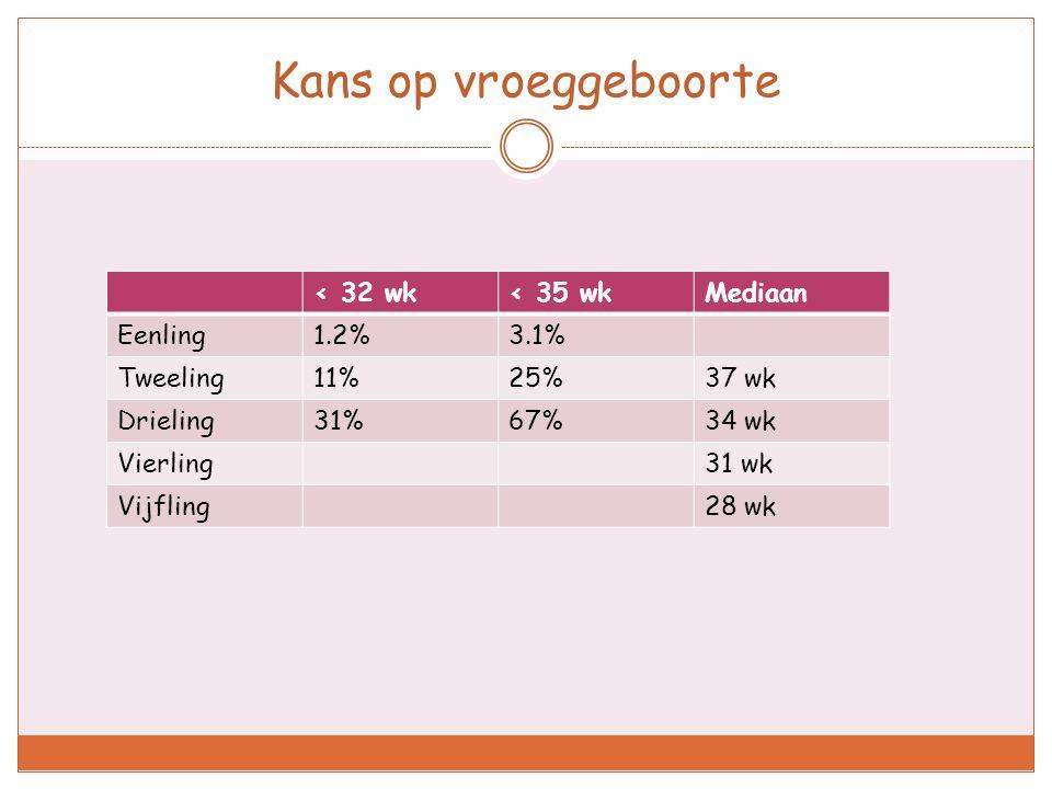 Kans op vroeggeboorte < 32 wk < 35 wk Mediaan Eenling 1.2% 3.1%