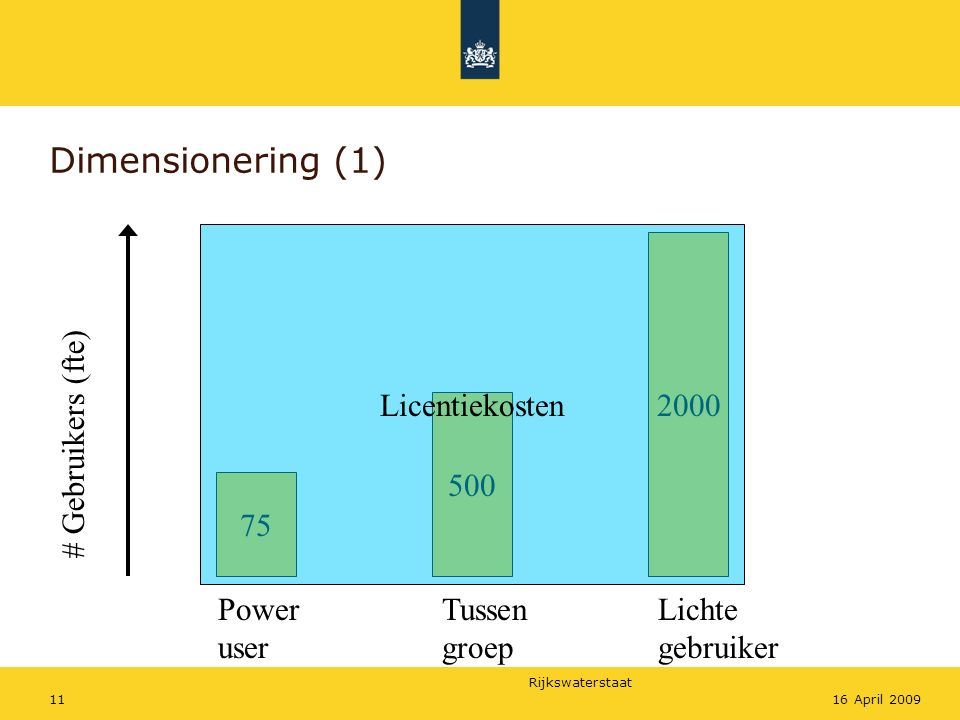 Dimensionering (1) Licentiekosten 2000 # Gebruikers (fte) 500 75