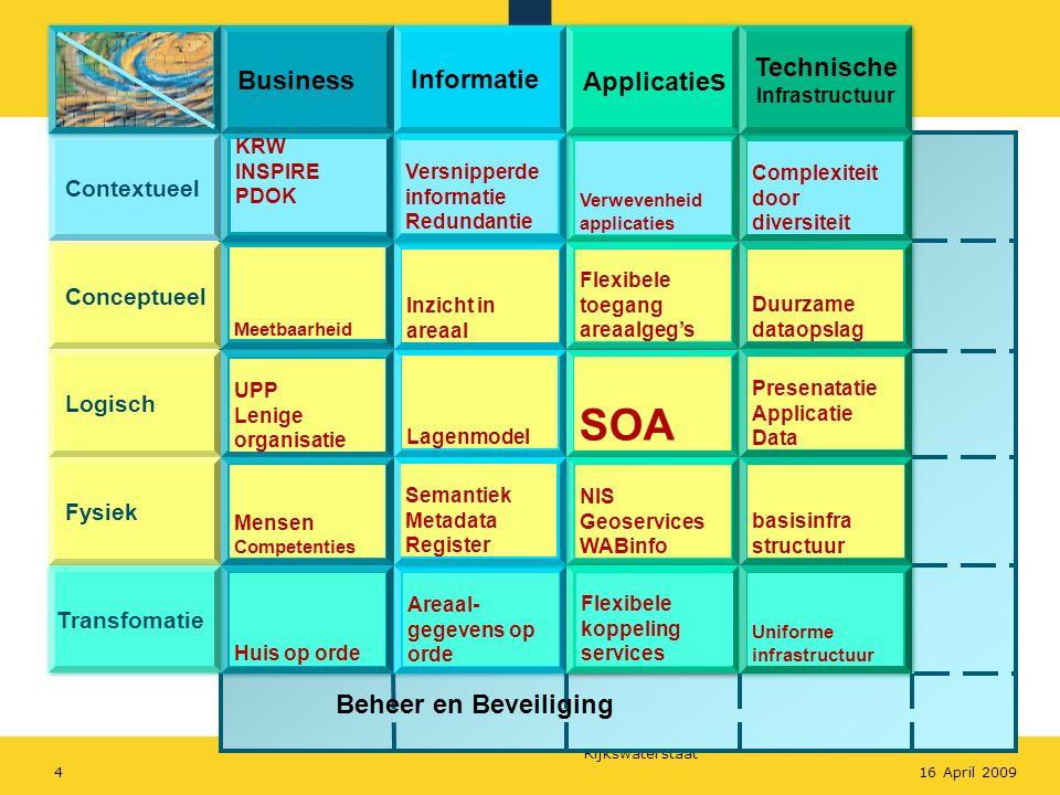 SOA Technische Business Informatie Applicaties Beheer en Beveiliging