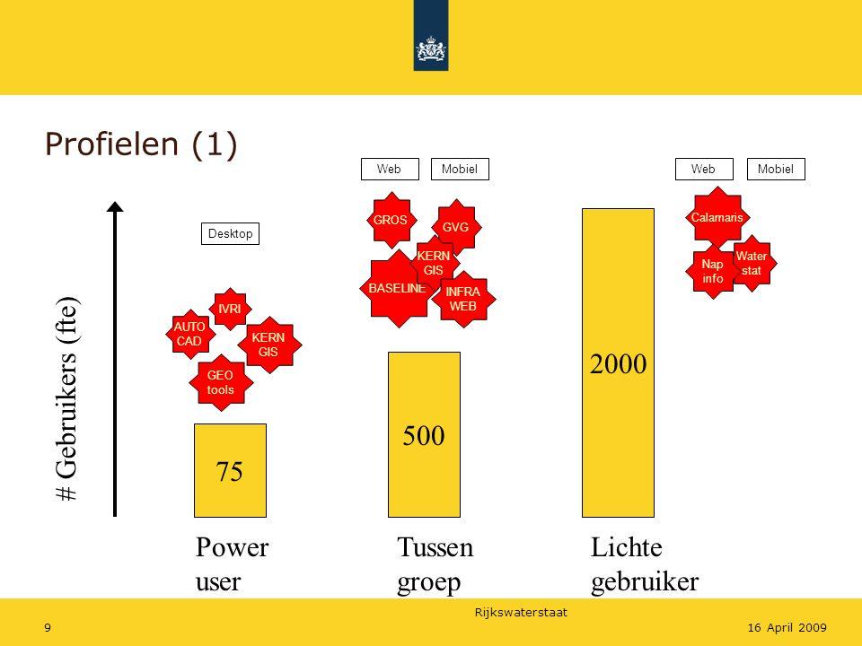 Profielen (1) 2000 # Gebruikers (fte) 500 75 Power user Tussen groep