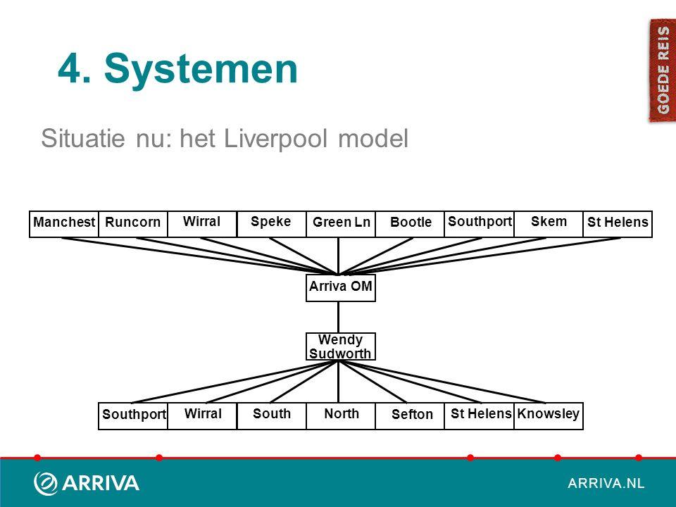 4. Systemen Situatie nu: het Liverpool model Manchest Runcorn Wirral