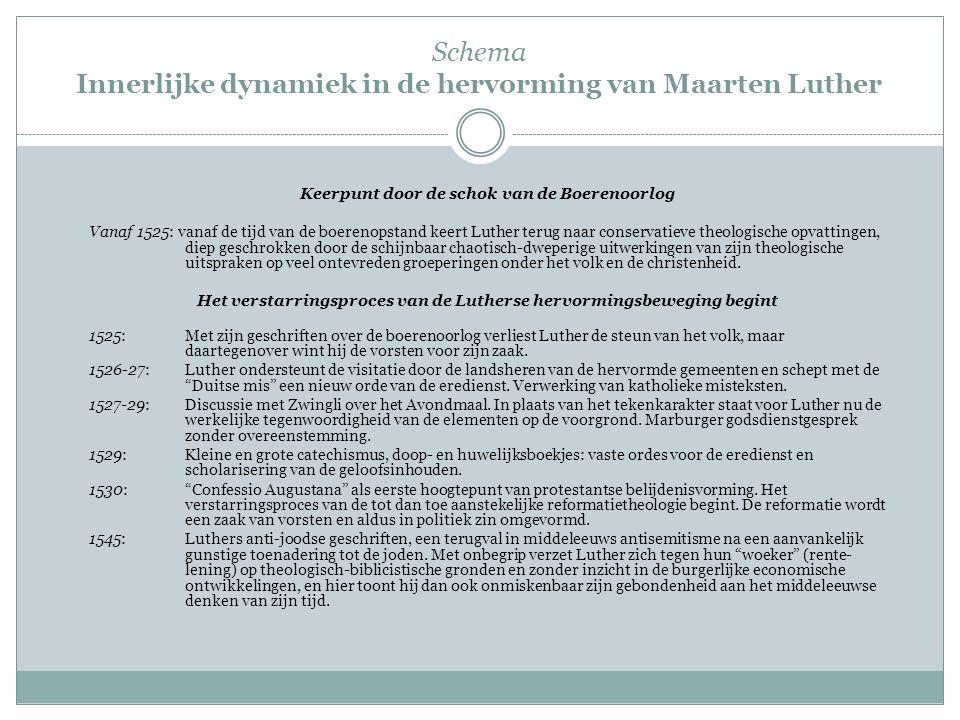 Schema Innerlijke dynamiek in de hervorming van Maarten Luther