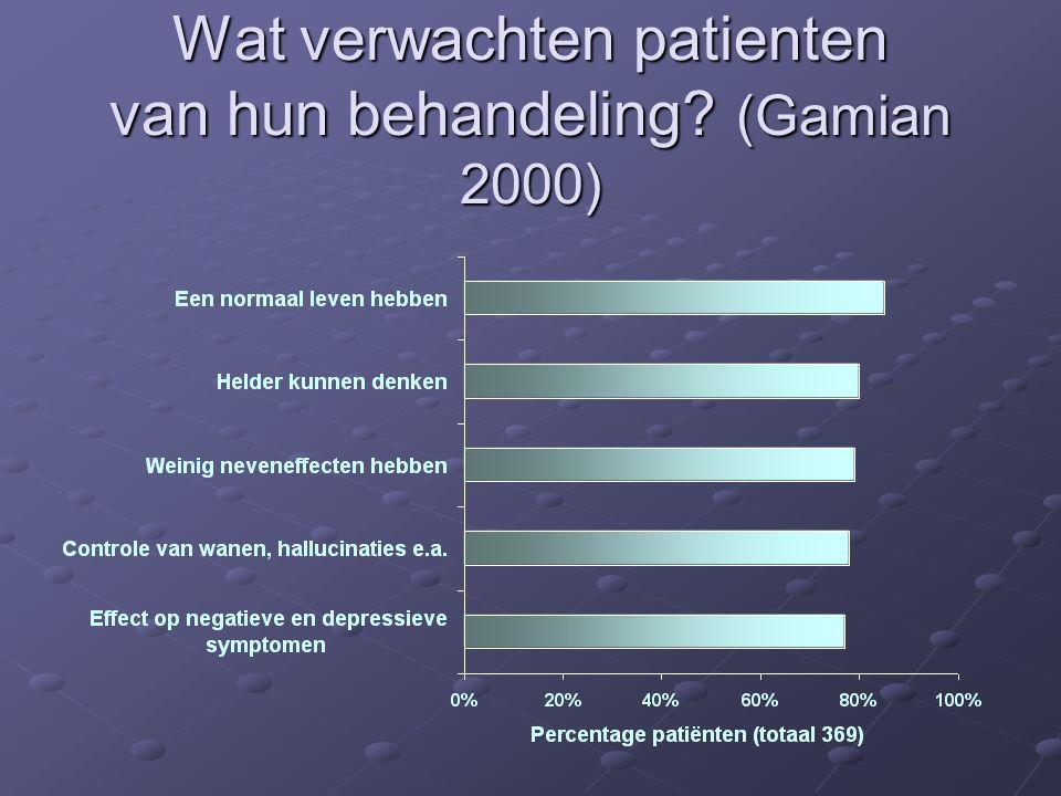 Wat verwachten patienten van hun behandeling (Gamian 2000)