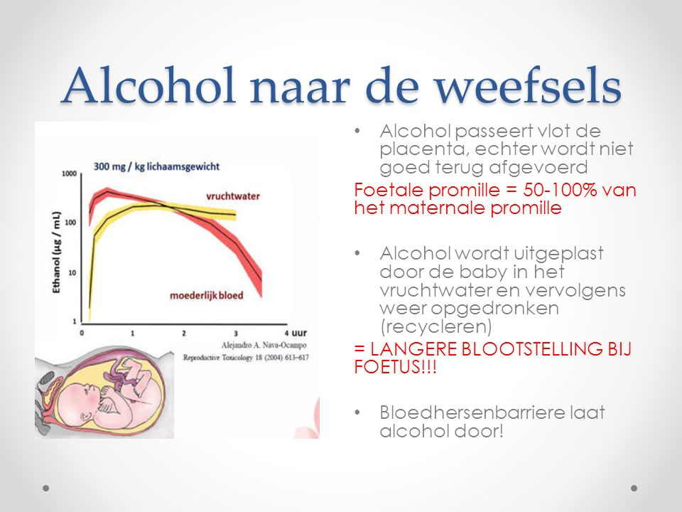 Alcohol naar de weefsels