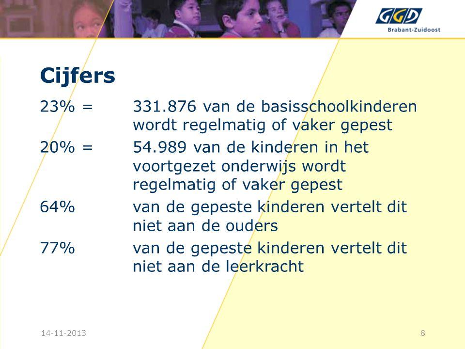 Cijfers 23% = 331.876 van de basisschoolkinderen wordt regelmatig of vaker gepest.
