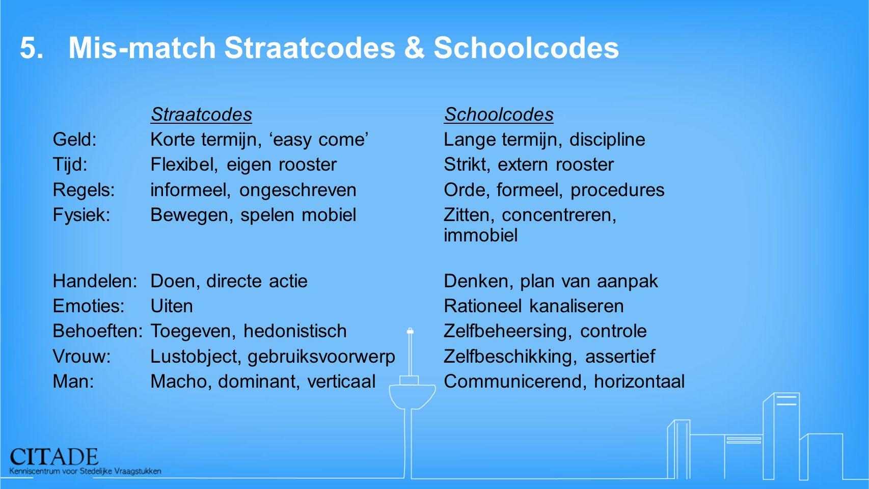 5. Mis-match Straatcodes & Schoolcodes