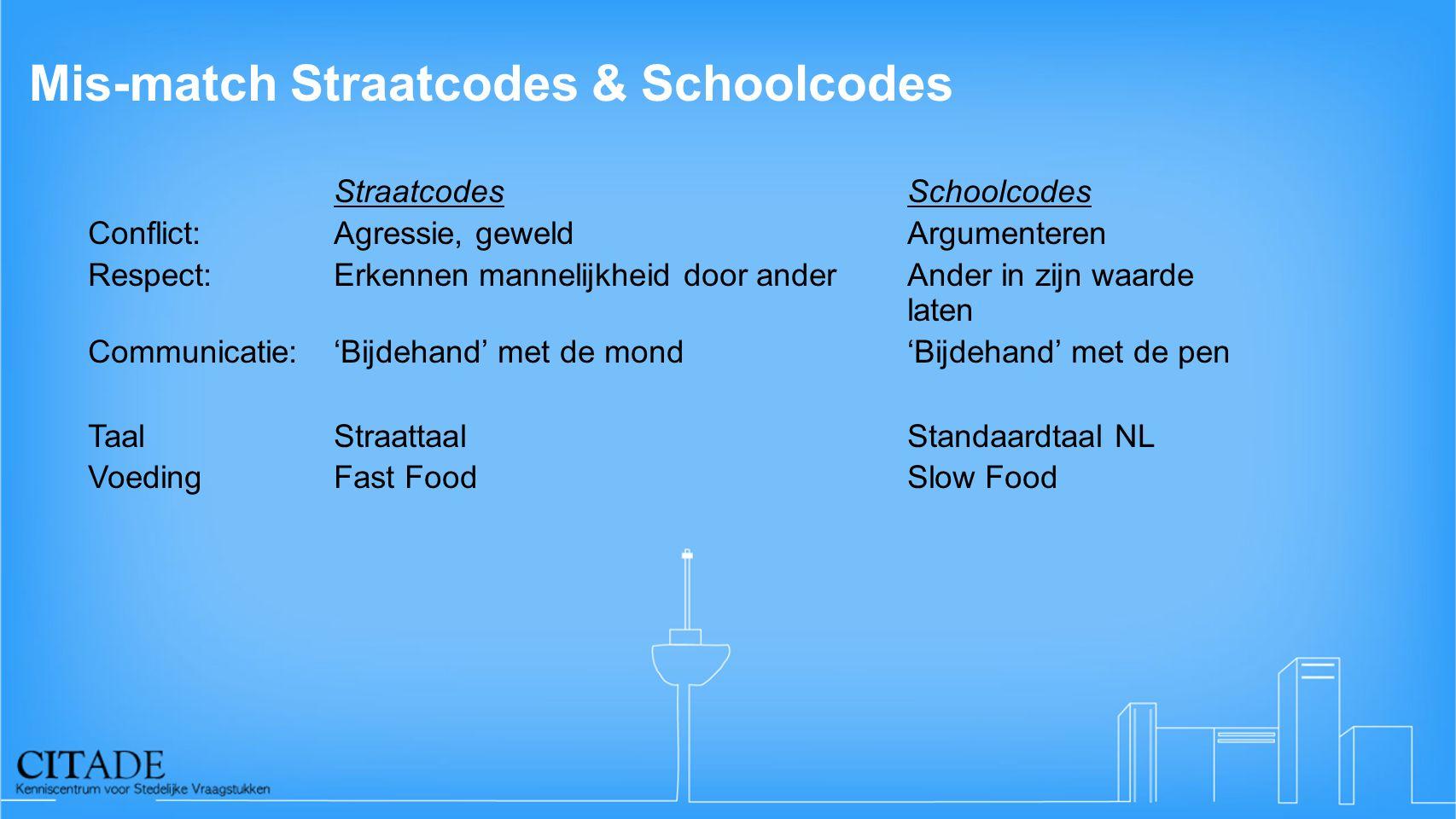 Mis-match Straatcodes & Schoolcodes
