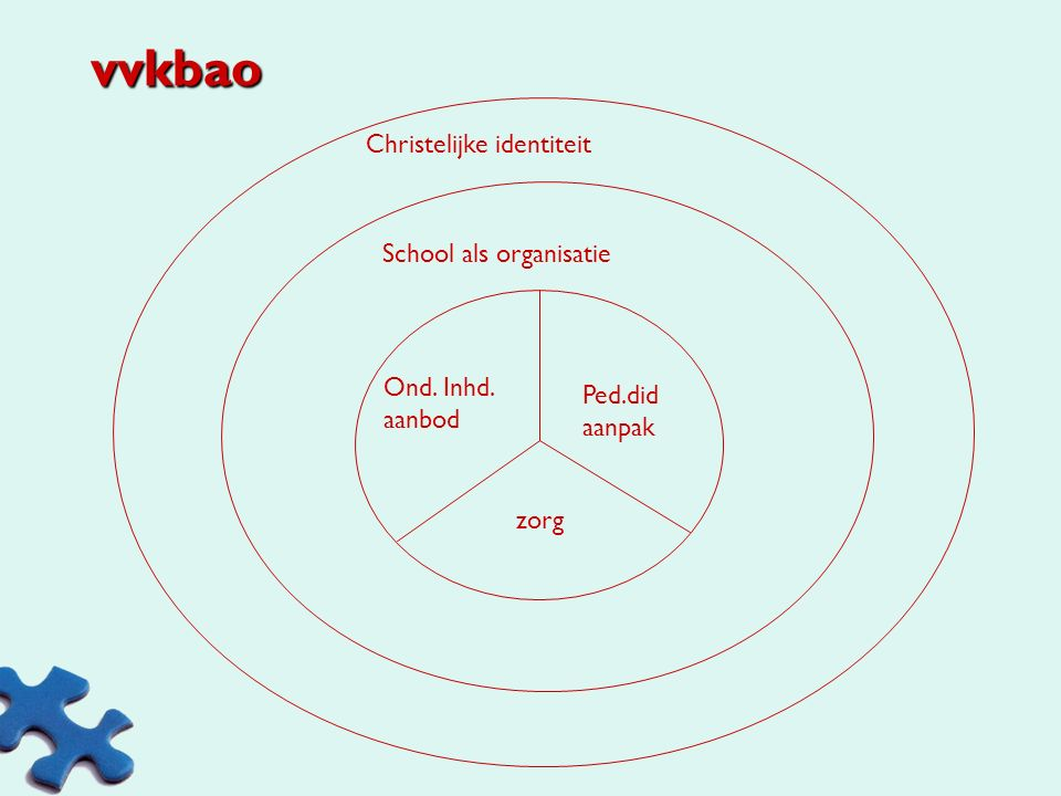 vvkbao Christelijke identiteit School als organisatie Ond. Inhd.